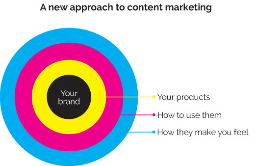 A-new-approach-to-content-marketing